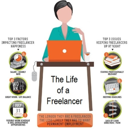 Facts about freelancing